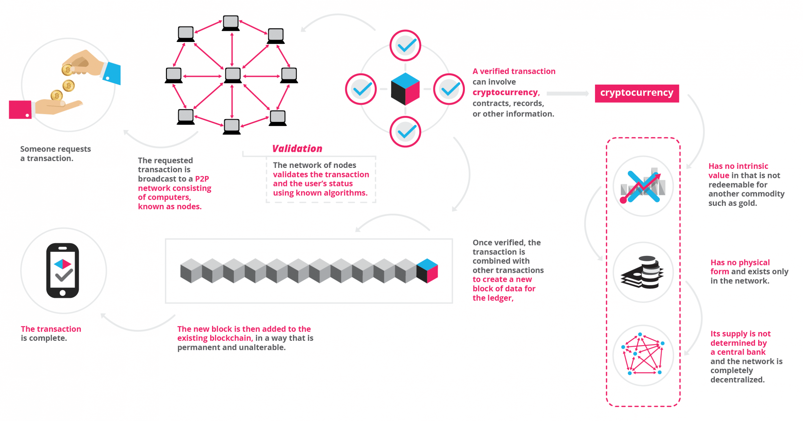blockchain, infographic