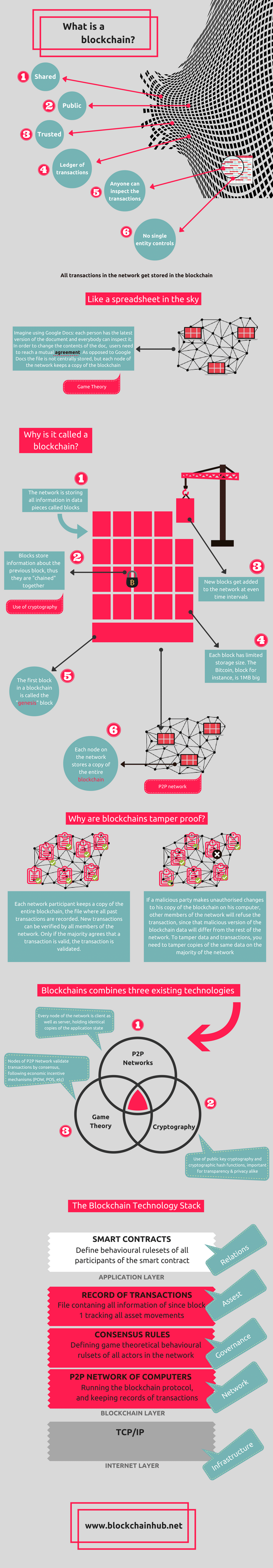 blockchain, infographic2