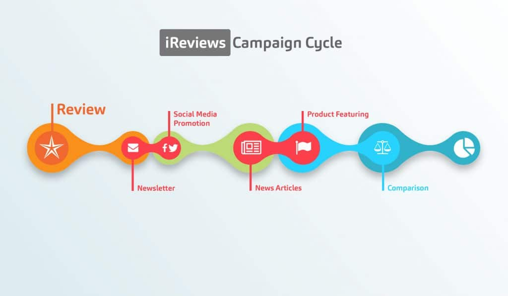 iReviews Advertising Timeline