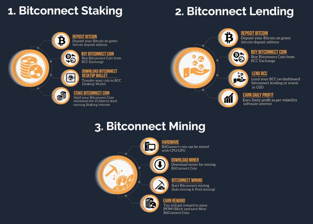 Bitconnect Coin (BCC) ICO